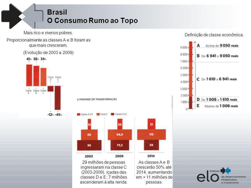 Brasil O Consumo Rumo ao Topo 29 milhões de pessoas ingressaram na classe C (2003-2009), içadas das classes D e E; 7 milhões ascenderam à alta renda.