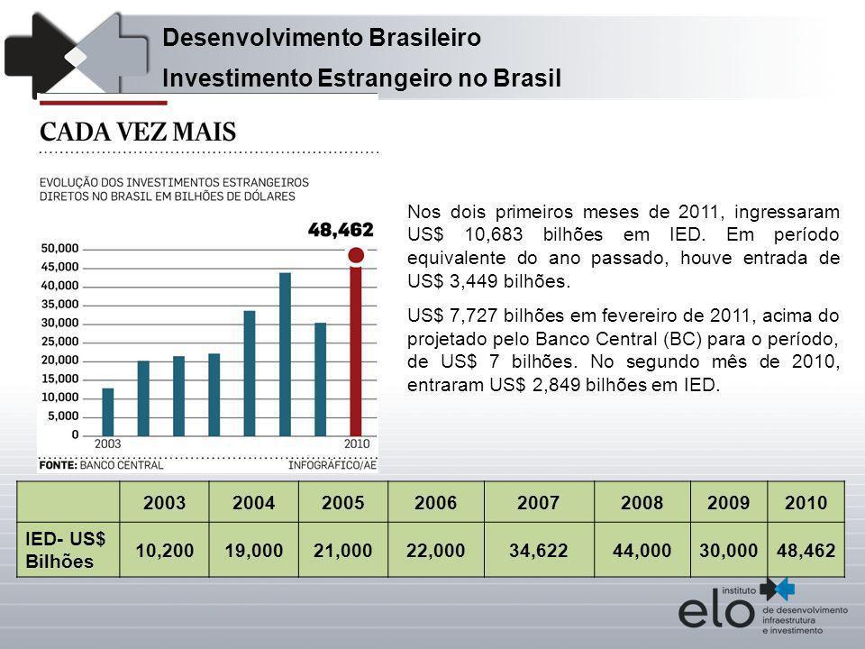 Investimento Estrangeiro no Brasil Desenvolvimento Brasileiro 20032004200520062007200820092010 IED- US$ Bilhões 10,20019,00021,00022,00034,62244,00030