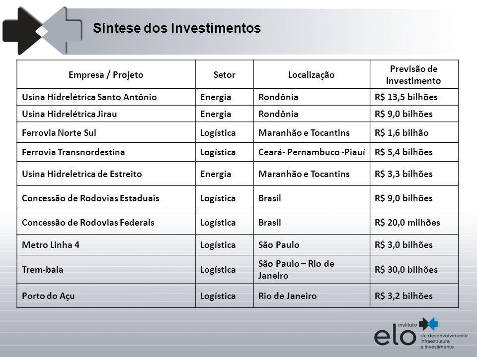 Empresa / ProjetoSetorLocalização Previsão de Investimento Usina Hidrelétrica Santo AntônioEnergiaRondôniaR$ 13,5 bilhões Usina Hidrelétrica JirauEner