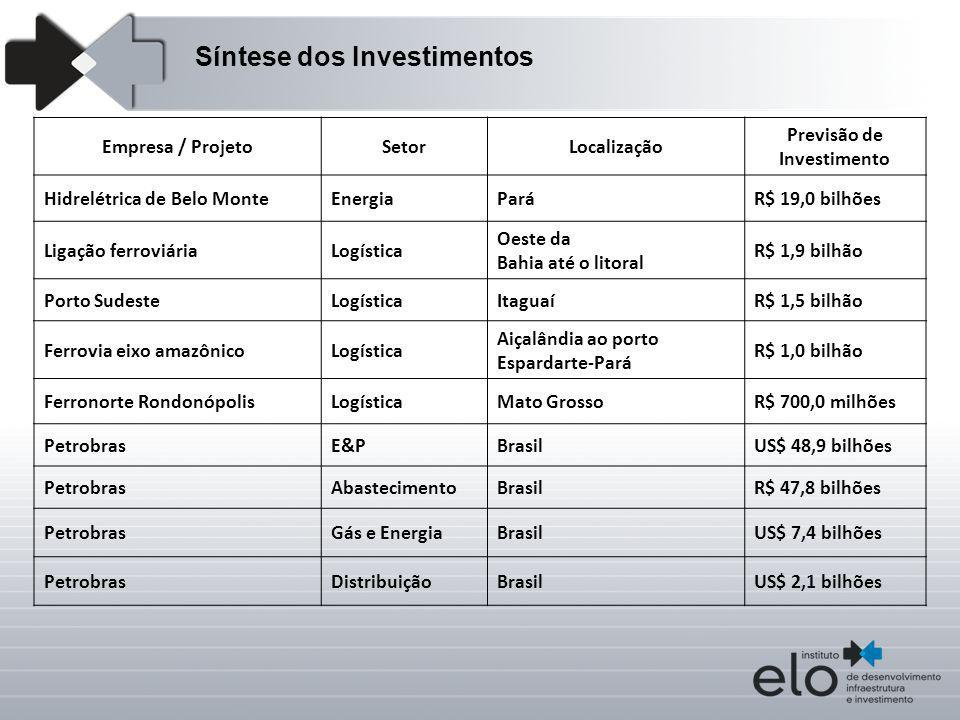 Empresa / ProjetoSetorLocalização Previsão de Investimento Hidrelétrica de Belo MonteEnergiaParáR$ 19,0 bilhões Ligação ferroviáriaLogística Oeste da