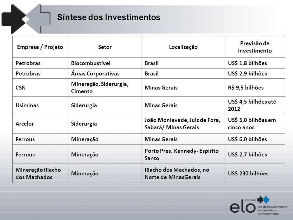 Empresa / ProjetoSetorLocalização Previsão de Investimento PetrobrasBiocombustívelBrasilUS$ 1,8 bilhões PetrobrasÁreas CorporativasBrasilUS$ 2,9 bilhõ