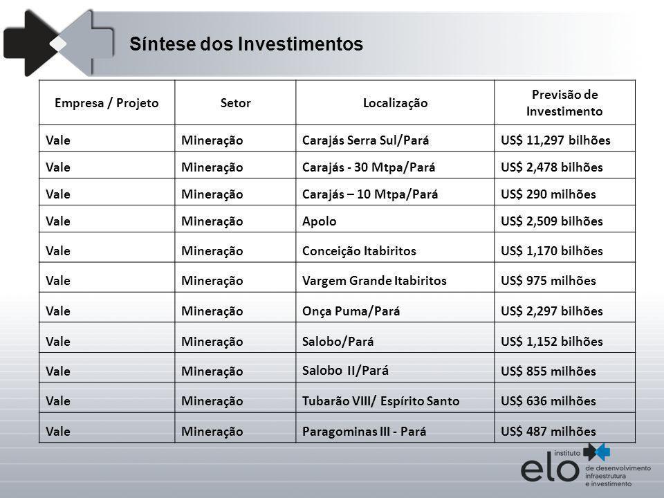 Empresa / ProjetoSetorLocalização Previsão de Investimento ValeMineraçãoCarajás Serra Sul/ParáUS$ 11,297 bilhões ValeMineraçãoCarajás - 30 Mtpa/ParáUS
