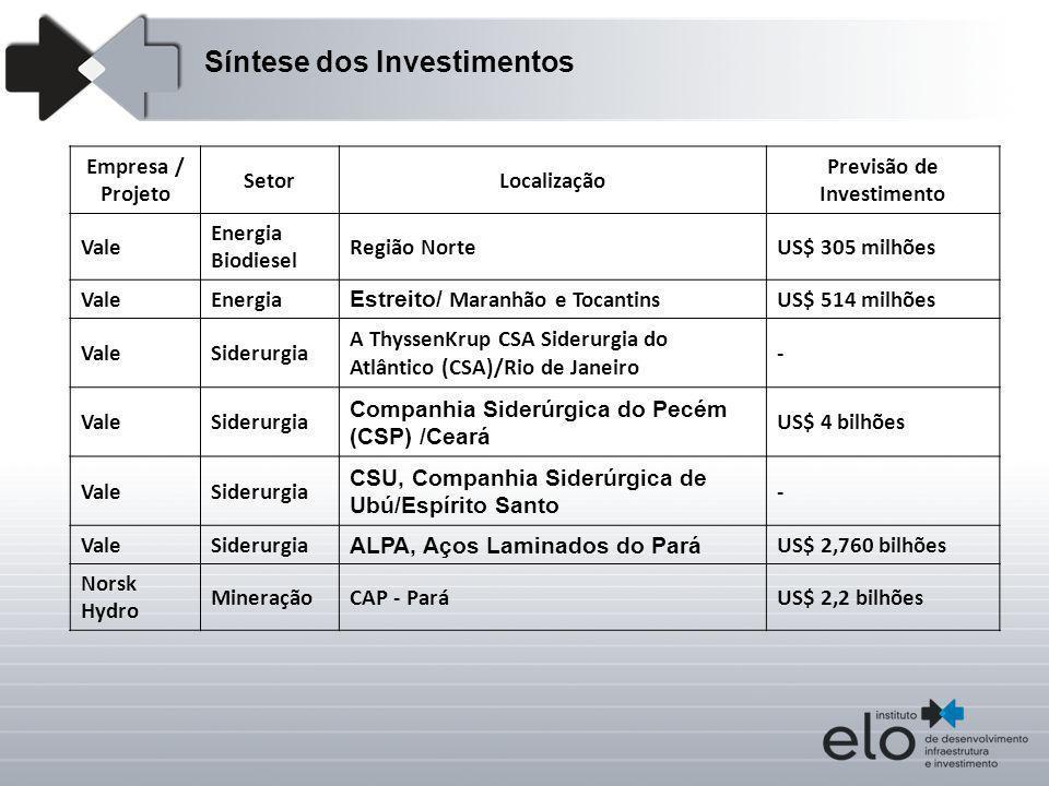 Empresa / Projeto SetorLocalização Previsão de Investimento Vale Energia Biodiesel Região NorteUS$ 305 milhões ValeEnergia Estreito/ Maranhão e Tocant