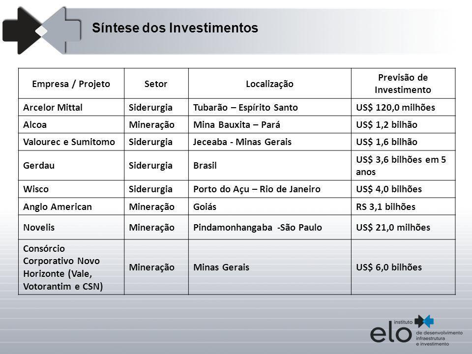 Empresa / ProjetoSetorLocalização Previsão de Investimento Arcelor MittalSiderurgiaTubarão – Espírito SantoUS$ 120,0 milhões AlcoaMineraçãoMina Bauxit