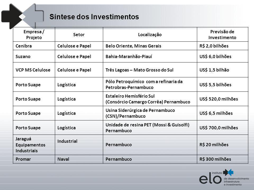 Empresa / Projeto SetorLocalização Previsão de Investimento CenibraCelulose e PapelBelo Oriente, Minas GeraisR$ 2,0 bilhões SuzanoCelulose e PapelBahi