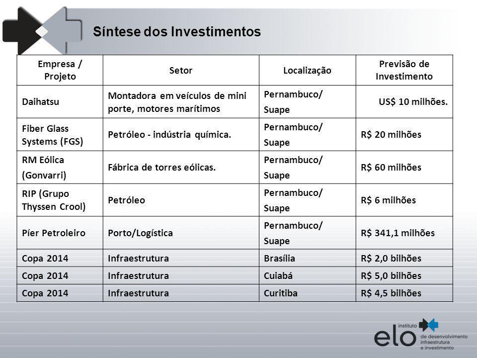 Empresa / Projeto SetorLocalização Previsão de Investimento Daihatsu Montadora em veículos de mini porte, motores marítimos Pernambuco/ Suape US$ 10 m