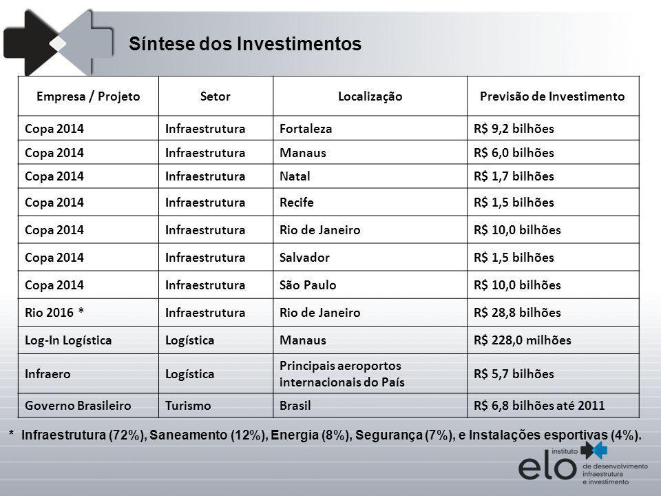 Empresa / ProjetoSetorLocalizaçãoPrevisão de Investimento Copa 2014InfraestruturaFortalezaR$ 9,2 bilhões Copa 2014InfraestruturaManausR$ 6,0 bilhões C