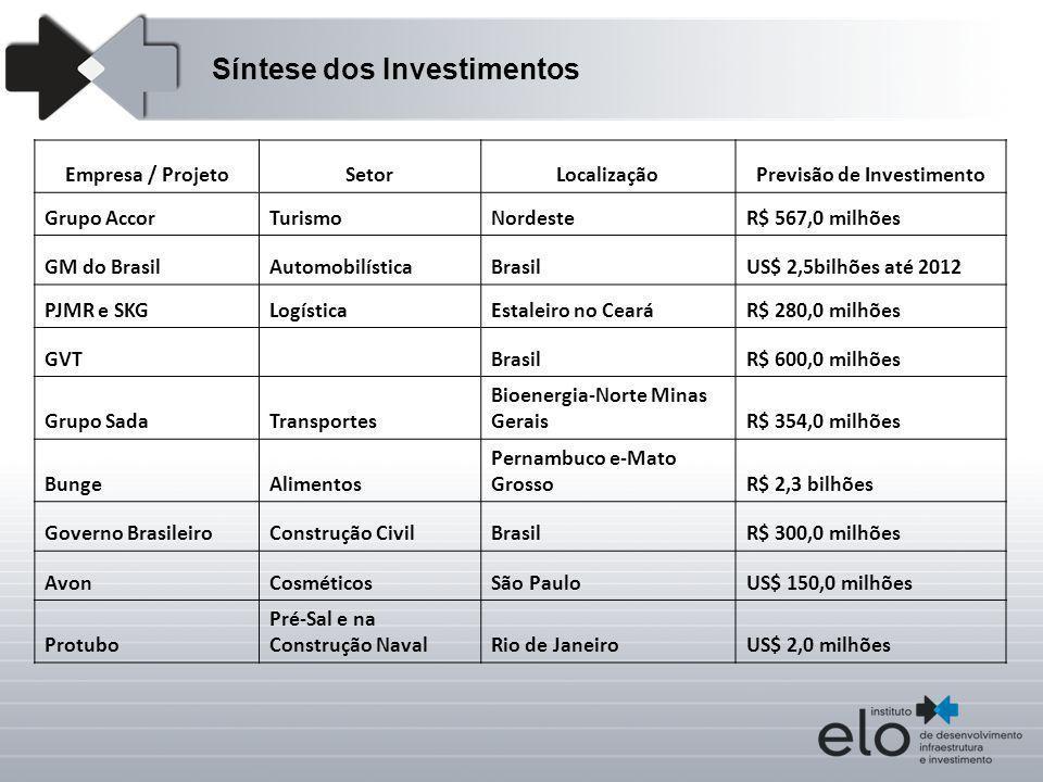 Empresa / ProjetoSetorLocalizaçãoPrevisão de Investimento Grupo AccorTurismoNordesteR$ 567,0 milhões GM do BrasilAutomobilísticaBrasilUS$ 2,5bilhões a
