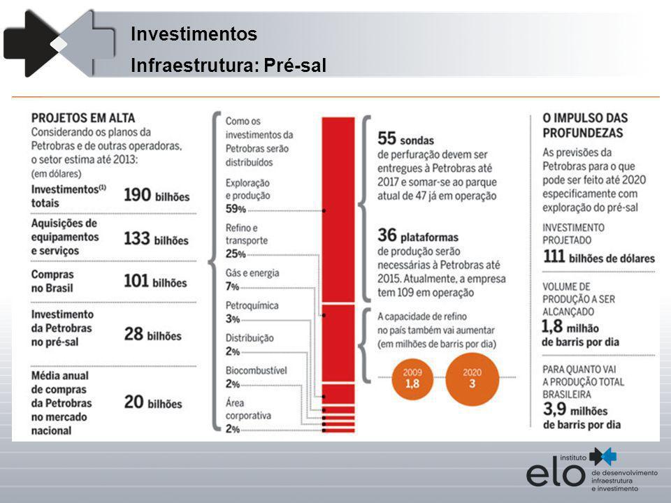 Investimentos Infraestrutura: Pré-sal