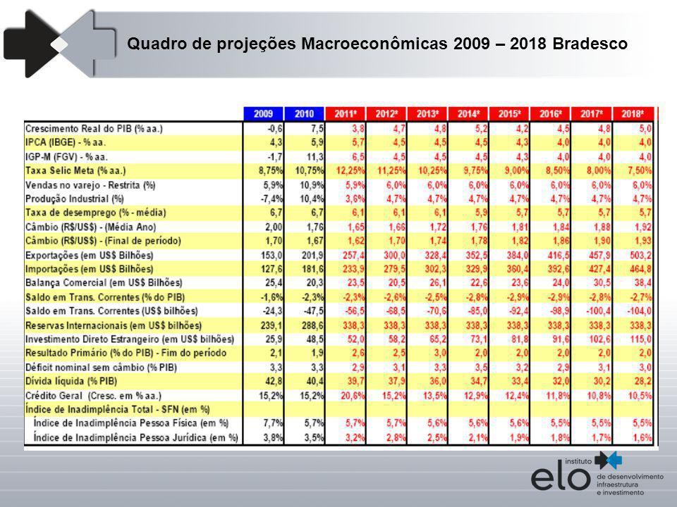 Quadro de projeções Macroeconômicas 2009 – 2018 Bradesco