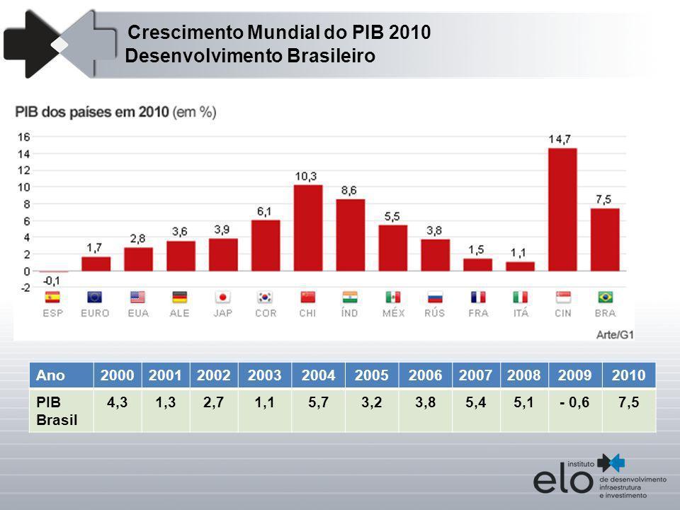 Ano20002001200220032004200520062007200820092010 PIB Brasil 4,31,32,71,15,73,23,85,45,1- 0,67,5 Crescimento Mundial do PIB 2010 Desenvolvimento Brasile