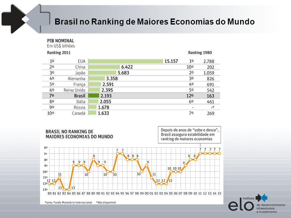 Brasil no Ranking de Maiores Economias do Mundo