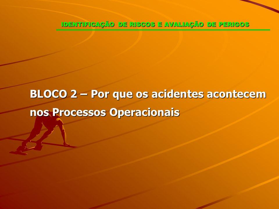 IDENTIFICAÇÃO DE RISCOS E AVALIAÇÃO DE PERIGOS BLOCO 2 – Por que os acidentes acontecem nos Processos Operacionais