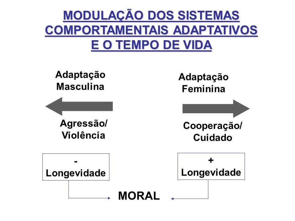 MODULAÇÃO DOS SISTEMAS COMPORTAMENTAIS ADAPTATIVOS E O TEMPO DE VIDA Agressão/ Violência Cooperação/ Cuidado Adaptação Masculina Adaptação Feminina -