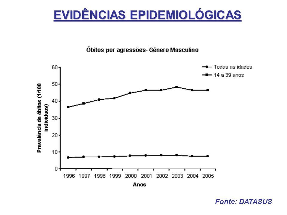 EVIDÊNCIAS EPIDEMIOLÓGICAS Fonte: DATASUS