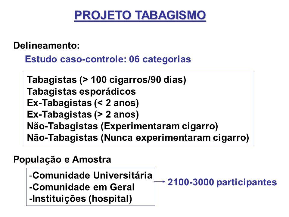 PROJETO TABAGISMO Delineamento: Estudo caso-controle: 06 categorias Tabagistas (> 100 cigarros/90 dias) Tabagistas esporádicos Ex-Tabagistas (< 2 anos