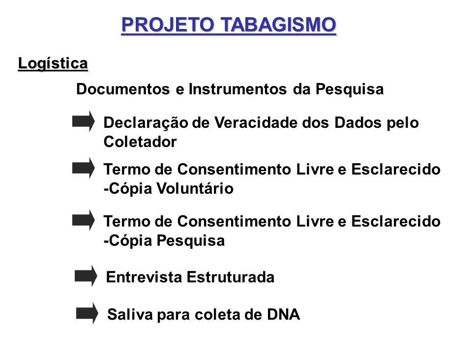 PROJETO TABAGISMO Logística Documentos e Instrumentos da Pesquisa Declaração de Veracidade dos Dados pelo Coletador Termo de Consentimento Livre e Esc