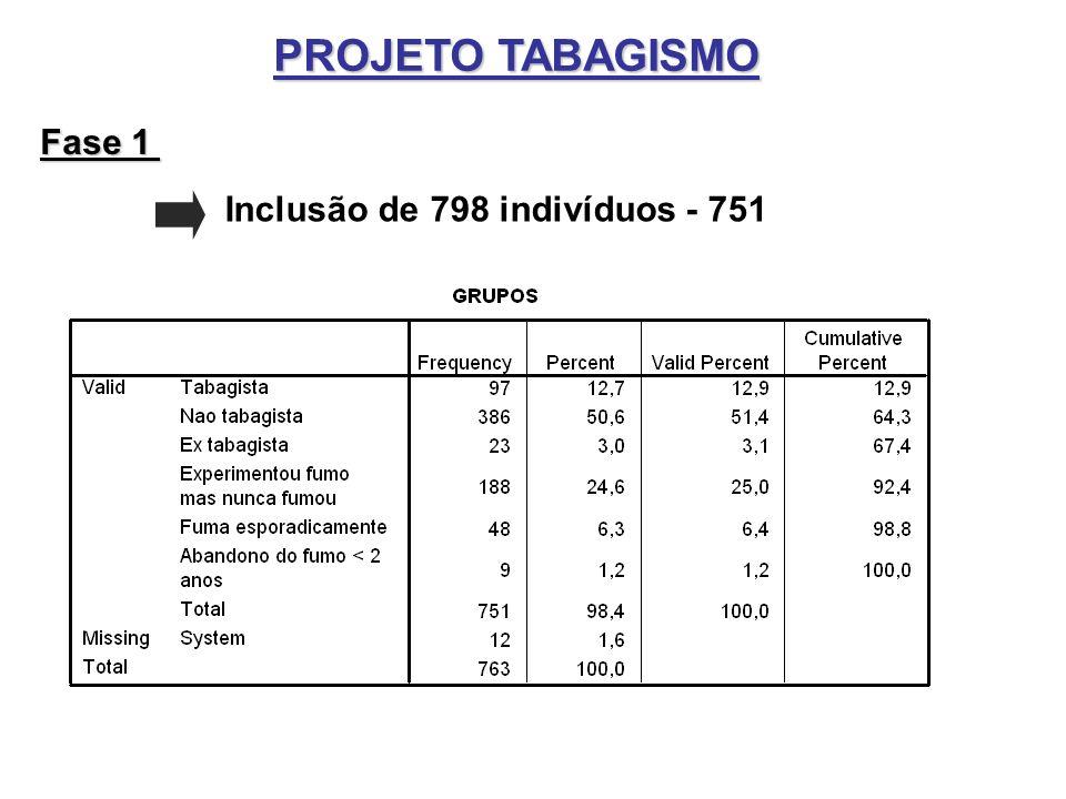 PROJETO TABAGISMO Fase 1 Inclusão de 798 indivíduos - 751