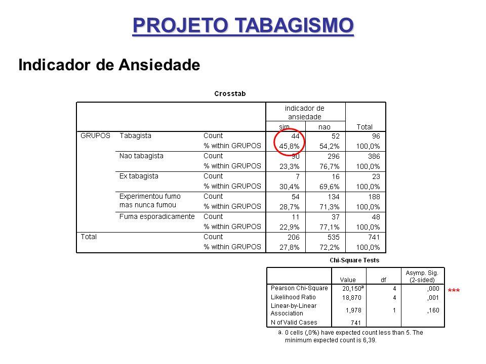 PROJETO TABAGISMO Indicador de Ansiedade ***