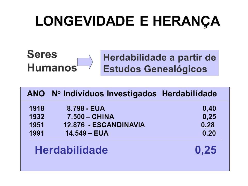LONGEVIDADE E HERANÇA Seres Humanos Herdabilidade a partir de Estudos Genealógicos ANON o Indivíduos Investigados Herdabilidade 1918 8.798 - EUA0,40 1