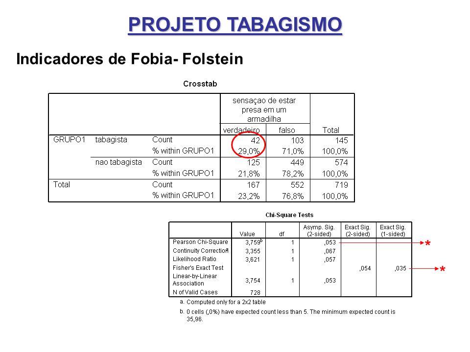 PROJETO TABAGISMO Indicadores de Fobia- Folstein * *