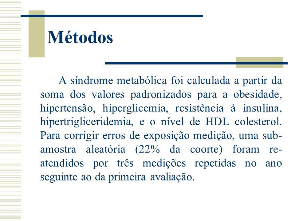 Resultados A relação do VO 2máx (ml O2 kgFFM-1 min-1) e da síndrome metabólica foi de pontuação limítrofe de significância após o ajuste para idade, sexo, atividade física, e de medição de erro (ß = -0,58, P = 0,06).