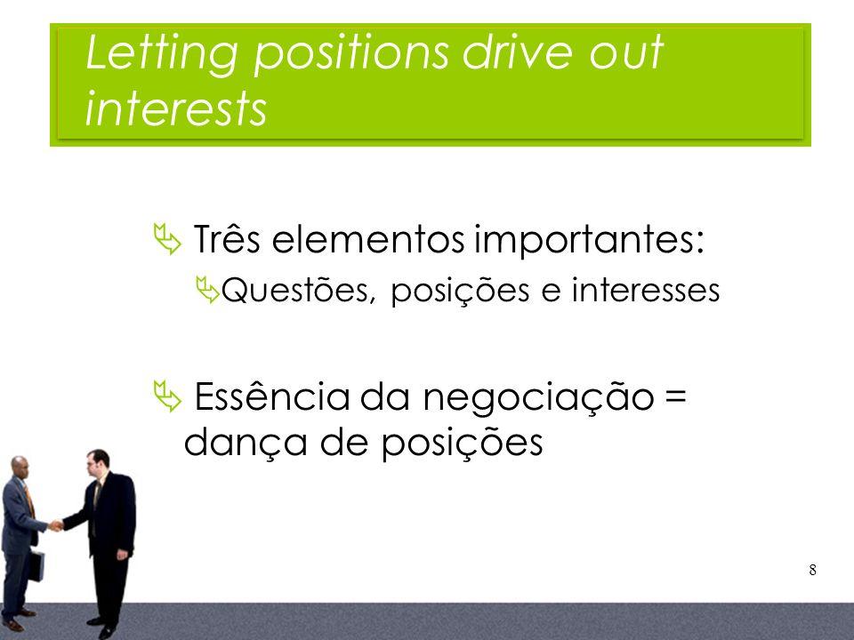 8 Três elementos importantes: Questões, posições e interesses Essência da negociação = dança de posições Letting positions drive out interests