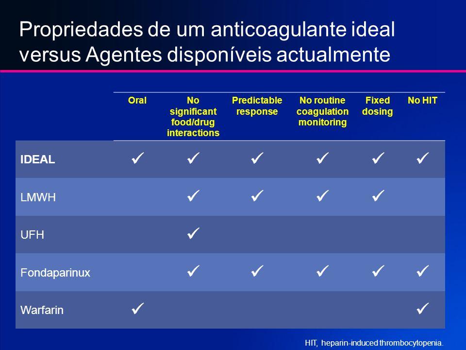 Quais sao as propriedades de um anticoagulante ideal? Administração Oral Conveniente para uso hospitalar ou ambulatório Janela terapêutica larga Marge