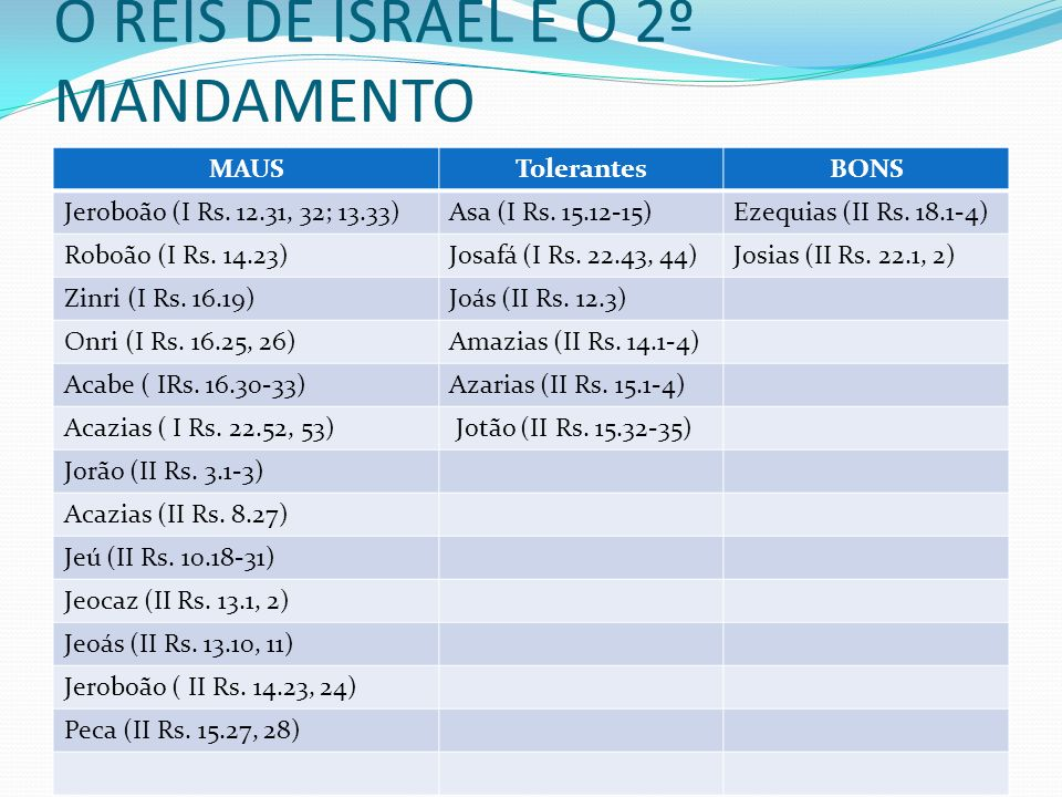 O REIS DE ISRAEL E O 2º MANDAMENTO MAUSTolerantesBONS Jeroboão (I Rs. 12.31, 32; 13.33)Asa (I Rs. 15.12-15)Ezequias (II Rs. 18.1-4) Roboão (I Rs. 14.2