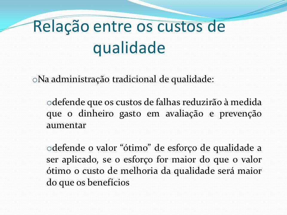 Relação entre os custos de qualidade o Na administração tradicional de qualidade: o defende que os custos de falhas reduzirão à medida que o dinheiro