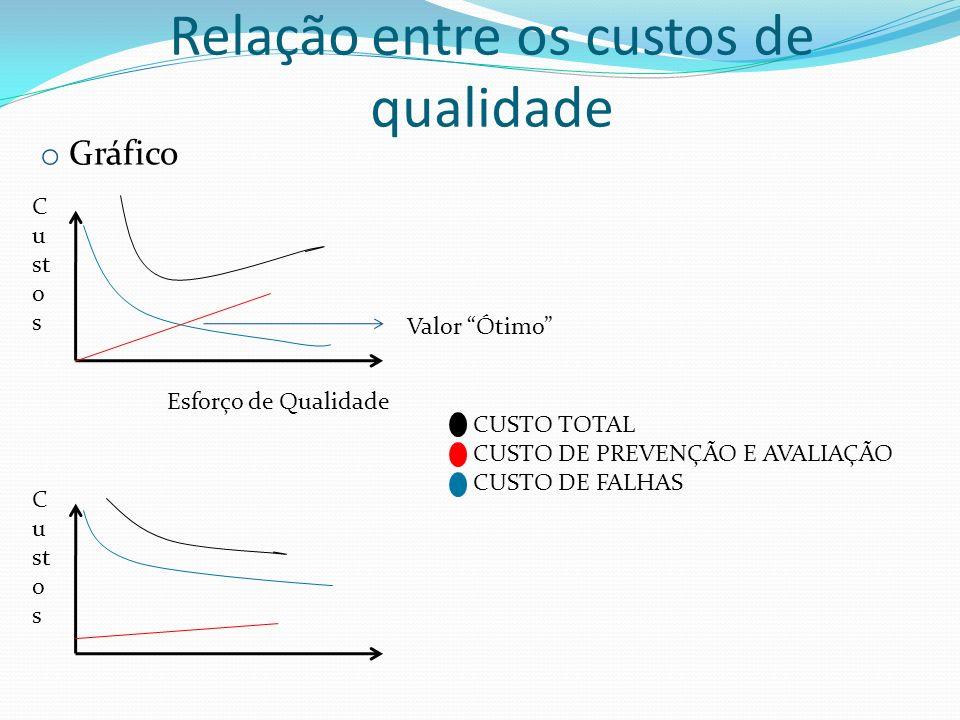 o Gráfico C u st o s Esforço de Qualidade CUSTO TOTAL CUSTO DE PREVENÇÃO E AVALIAÇÃO CUSTO DE FALHAS C u st o s Valor Ótimo Relação entre os custos de