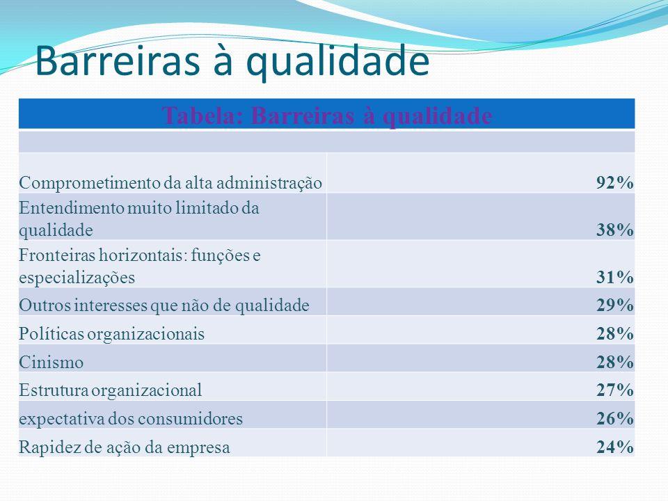 Tabela: Barreiras à qualidade Comprometimento da alta administração92% Entendimento muito limitado da qualidade38% Fronteiras horizontais: funções e e