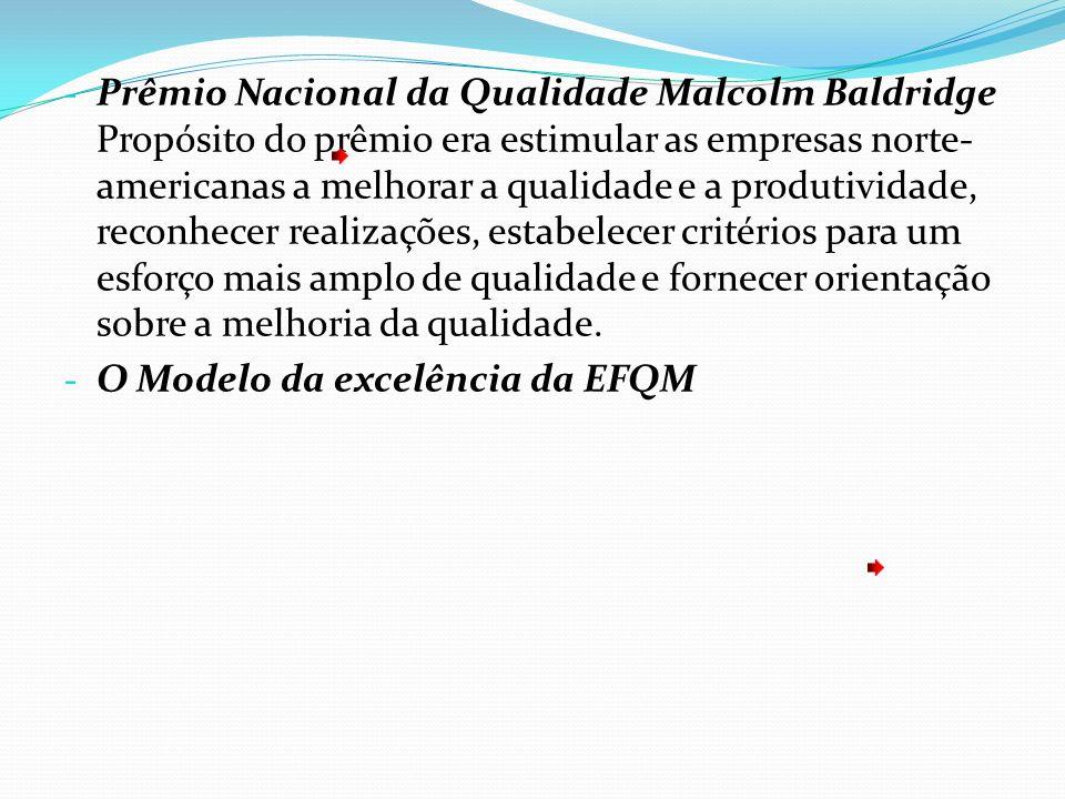 - Prêmio Nacional da Qualidade Malcolm Baldridge Propósito do prêmio era estimular as empresas norte- americanas a melhorar a qualidade e a produtivid