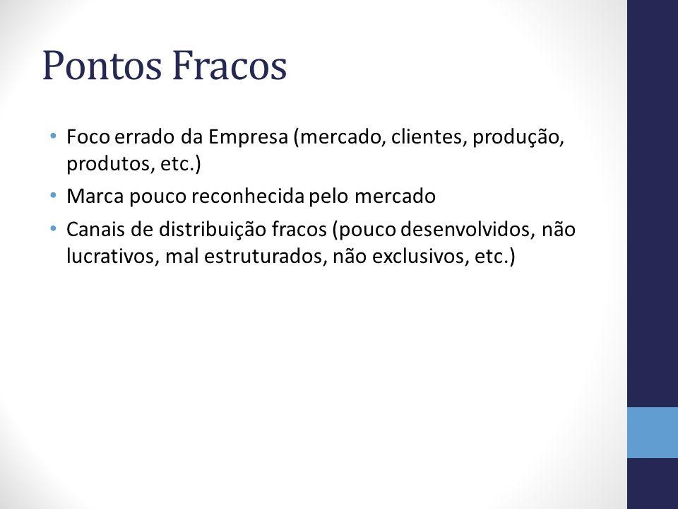 Pontos Fracos Foco errado da Empresa (mercado, clientes, produção, produtos, etc.) Marca pouco reconhecida pelo mercado Canais de distribuição fracos
