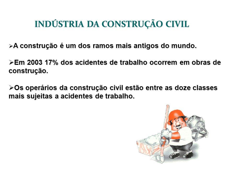 INDÚSTRIA DA CONSTRUÇÃO CIVIL A construção é um dos ramos mais antigos do mundo. A construção é um dos ramos mais antigos do mundo. Em 2003 17% dos ac