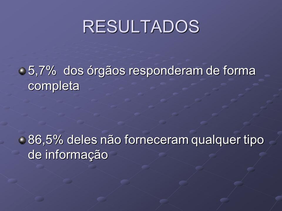 RESULTADOS 5,7% dos órgãos responderam de forma completa 86,5% deles não forneceram qualquer tipo de informação