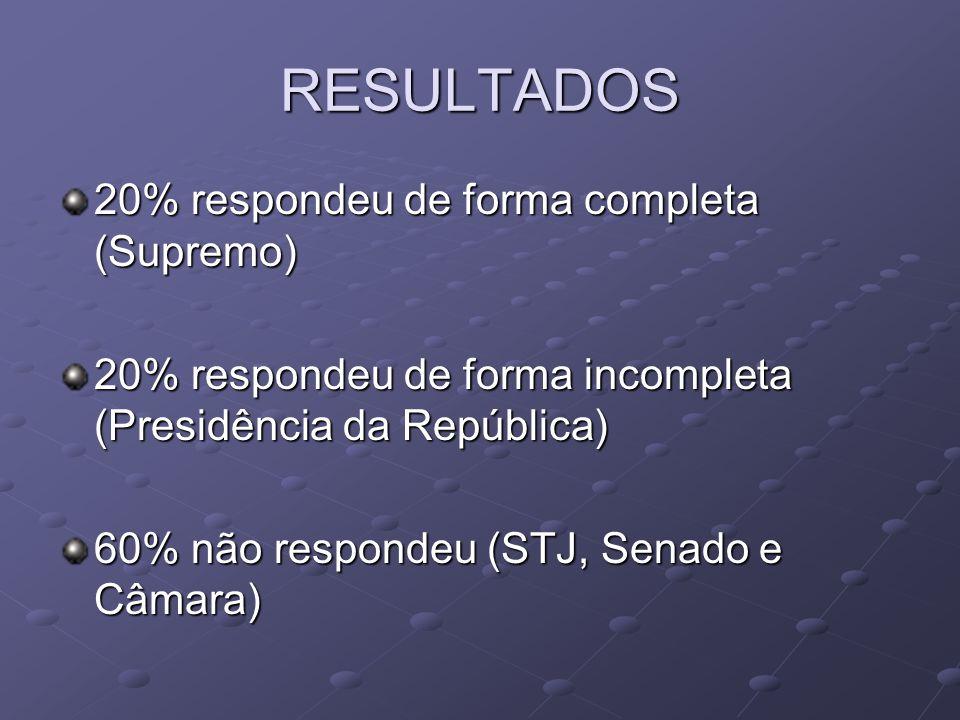 RESULTADOS 20% respondeu de forma completa (Supremo) 20% respondeu de forma incompleta (Presidência da República) 60% não respondeu (STJ, Senado e Câm