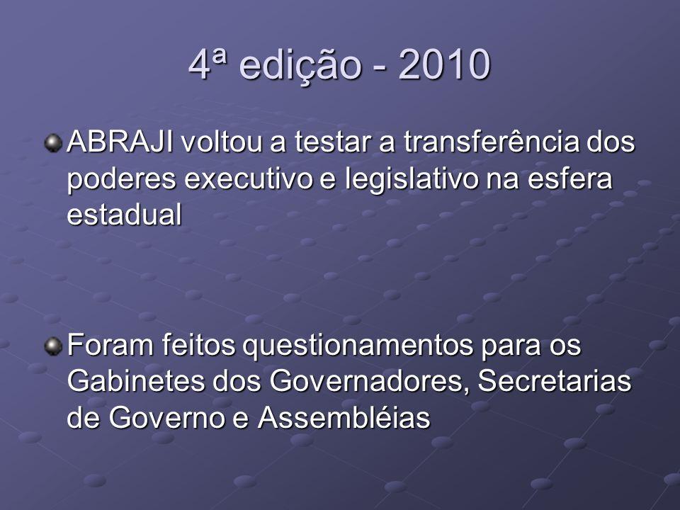 4ª edição - 2010 ABRAJI voltou a testar a transferência dos poderes executivo e legislativo na esfera estadual Foram feitos questionamentos para os Ga