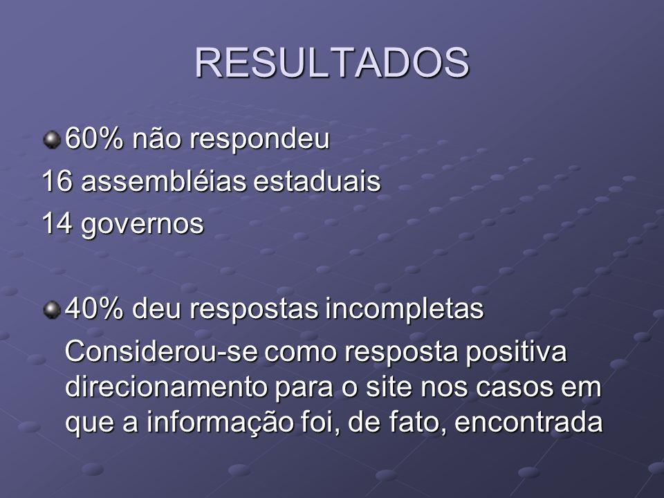 RESULTADOS 60% não respondeu 16 assembléias estaduais 14 governos 40% deu respostas incompletas Considerou-se como resposta positiva direcionamento pa