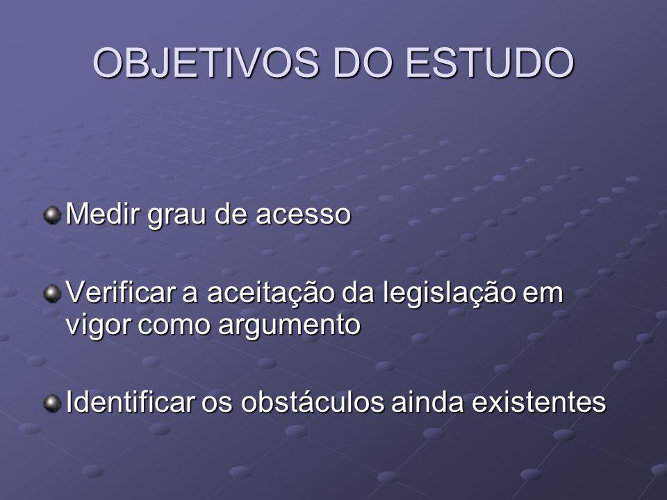 OBJETIVOS DO ESTUDO Medir grau de acesso Verificar a aceitação da legislação em vigor como argumento Identificar os obstáculos ainda existentes