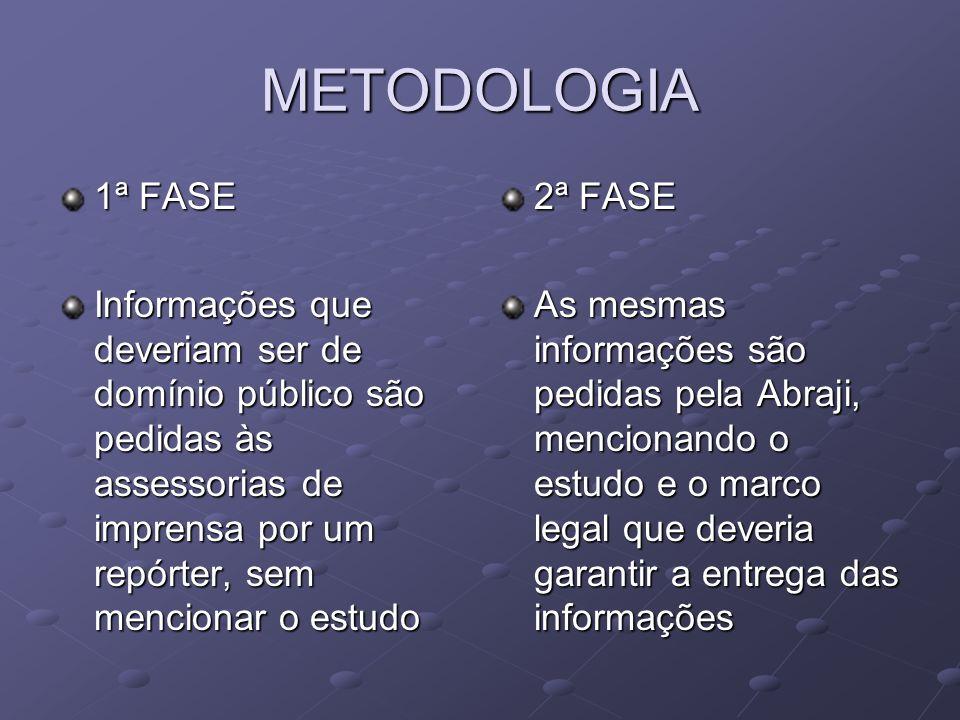 METODOLOGIA 1ª FASE Informações que deveriam ser de domínio público são pedidas às assessorias de imprensa por um repórter, sem mencionar o estudo 2ª