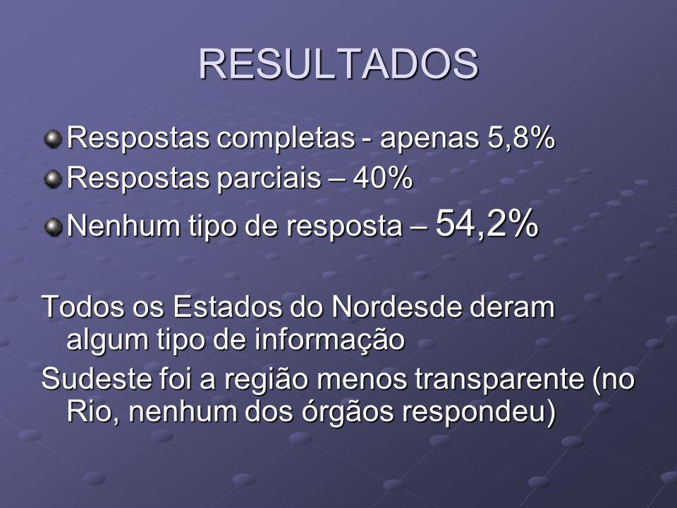 RESULTADOS Respostas completas - apenas 5,8% Respostas parciais – 40% Nenhum tipo de resposta – 54,2% Todos os Estados do Nordesde deram algum tipo de