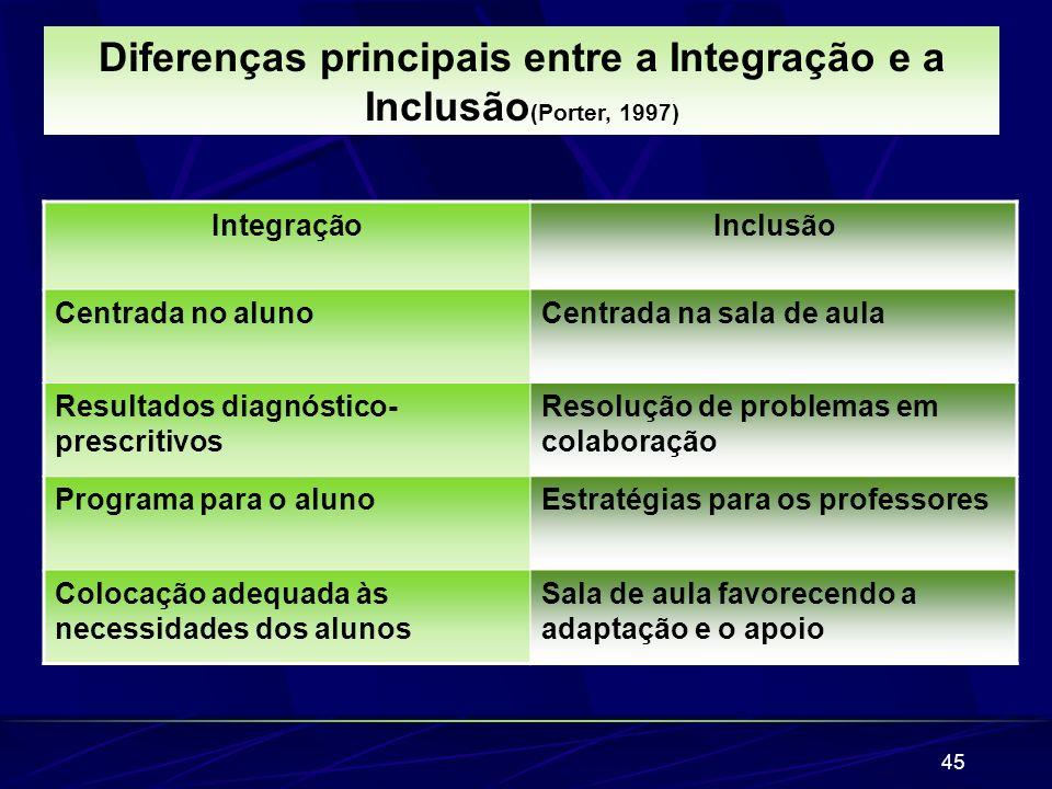 45 IntegraçãoInclusão Centrada no alunoCentrada na sala de aula Resultados diagnóstico- prescritivos Resolução de problemas em colaboração Programa pa