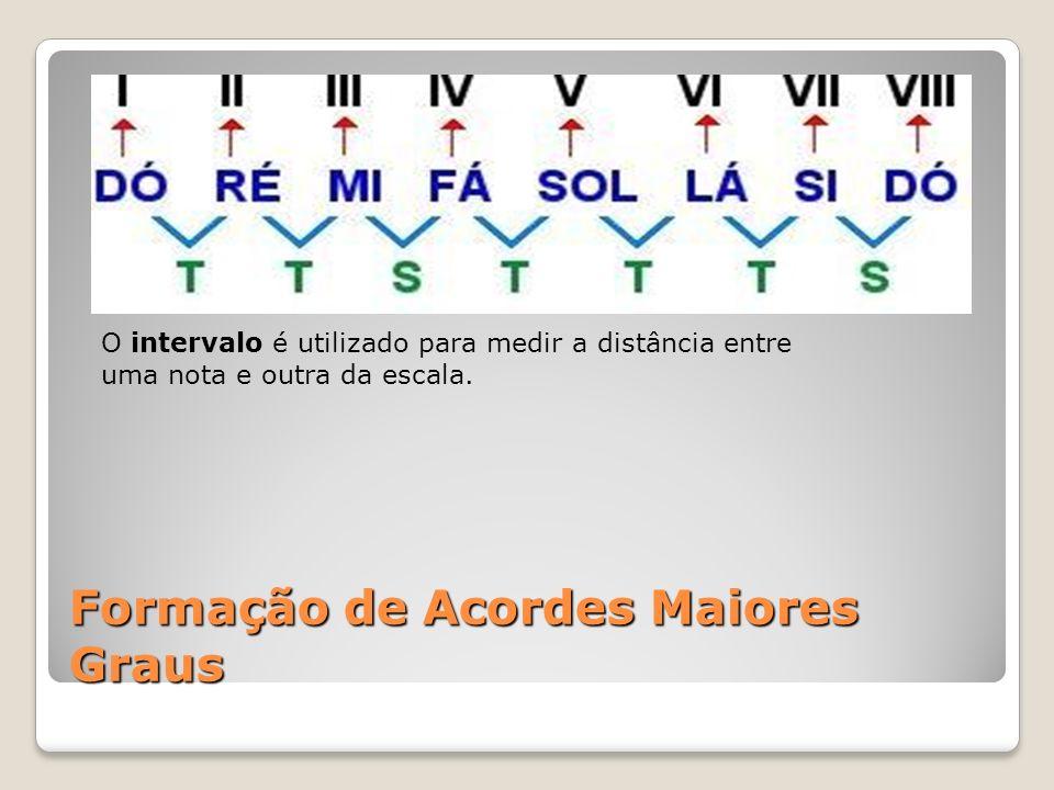 Formação de Acordes Maiores Graus O intervalo é utilizado para medir a distância entre uma nota e outra da escala.