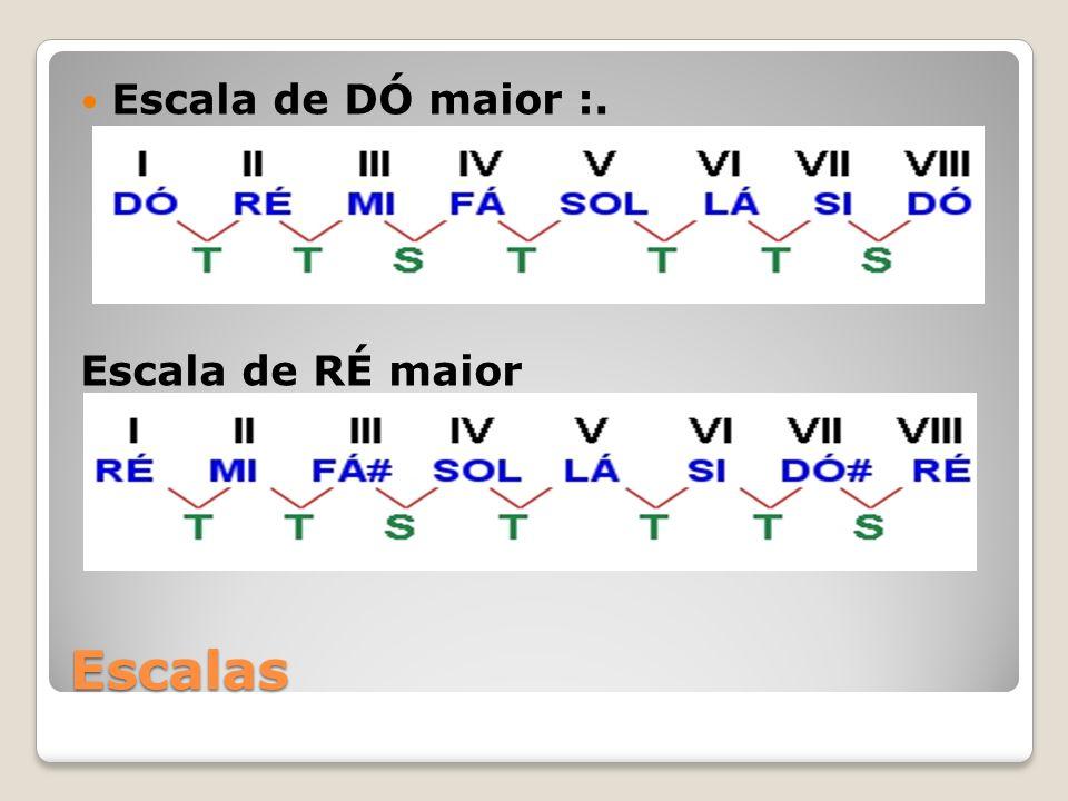 Formação de Acordes pegue um caderno e faça várias vezes todas escalas utilizando apenas a regra T T S T T T S