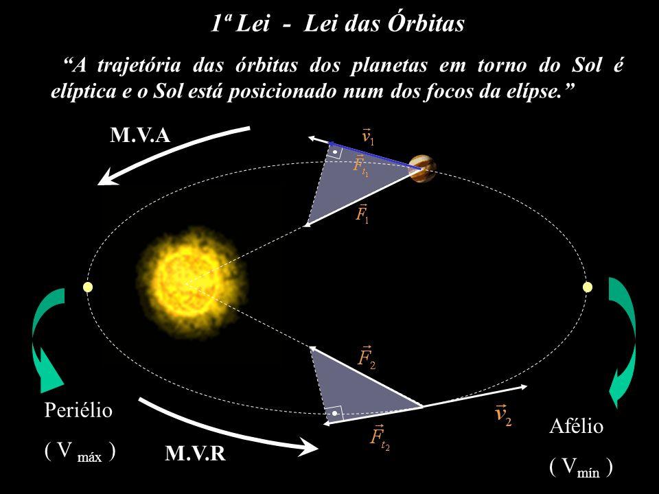 Periélio ( V máx ) Afélio ( V mín ) M.V.A M.V.R 1ª Lei - Lei das Órbitas A trajetória das órbitas dos planetas em torno do Sol é elíptica e o Sol está