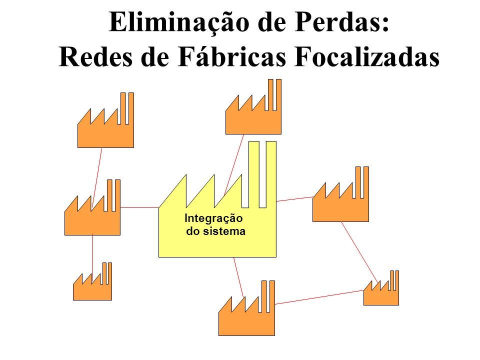 Eliminação de Perdas: Tecnologia de Grupo Especialização Departamental para layout de fábrica pode causar movimentos de material desnecessários.