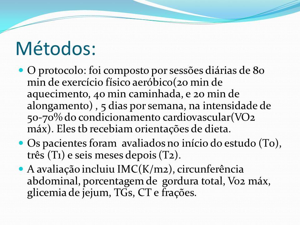 Métodos: O protocolo: foi composto por sessões diárias de 80 min de exercício físico aeróbico(20 min de aquecimento, 40 min caminhada, e 20 min de alo