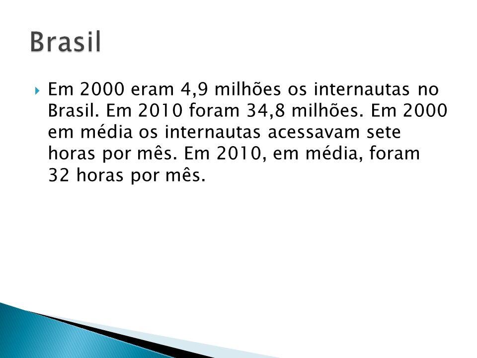 Em 2000 eram 4,9 milhões os internautas no Brasil. Em 2010 foram 34,8 milhões. Em 2000 em média os internautas acessavam sete horas por mês. Em 2010,