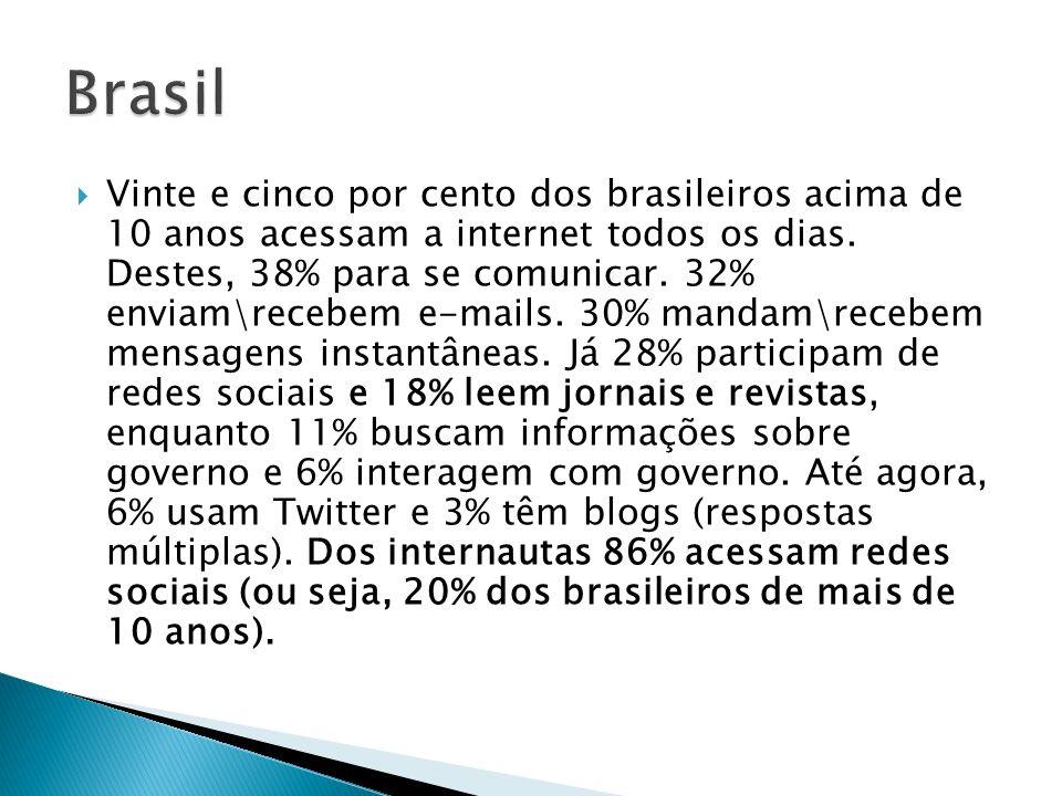 Vinte e cinco por cento dos brasileiros acima de 10 anos acessam a internet todos os dias. Destes, 38% para se comunicar. 32% enviam\recebem e-mails.